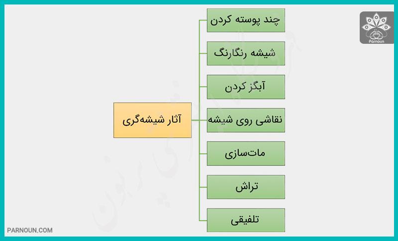 صنایع دستی بلور و شیشه